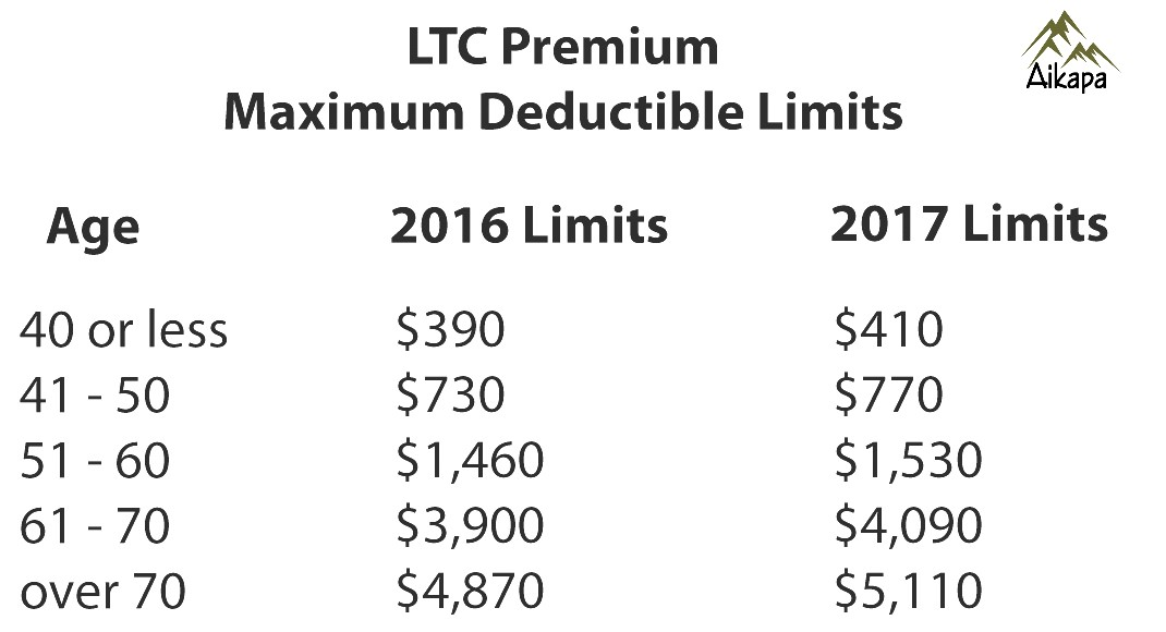 Long Term Care Deductible Limits