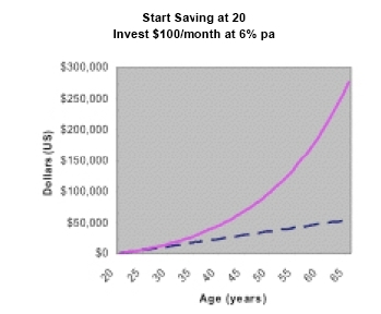 Chart - start saving at age 20