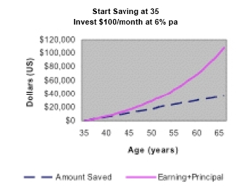 Chart - start saving at age 35